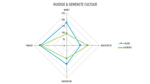 grafiek ocai cultuur scan test